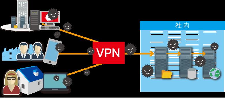 VPNでマルウェア感染イメージ