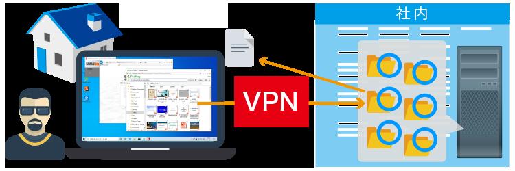VPNで不正アクセスイメージ