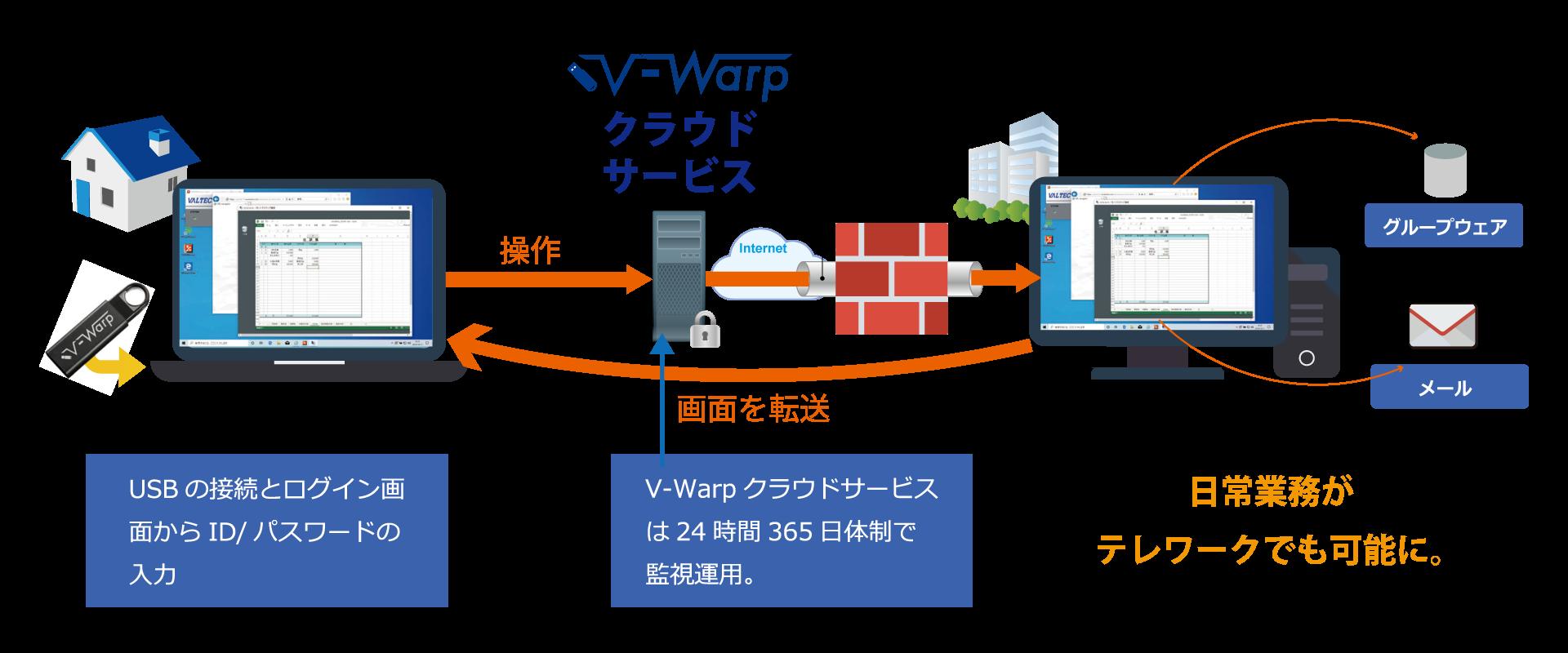 安全なリモートアクセスV-Warp